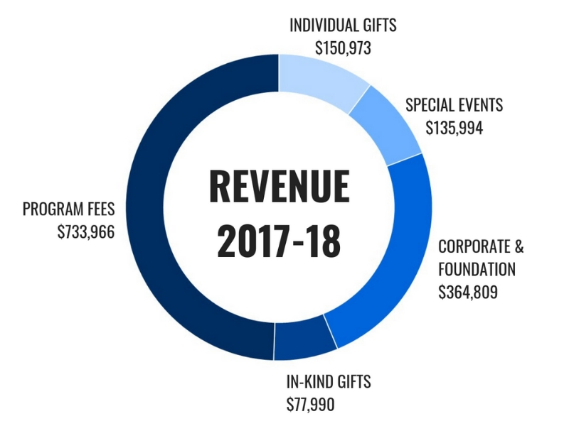 By the Numbers - See how your investment advances the mission of FOCUS St. Louis.