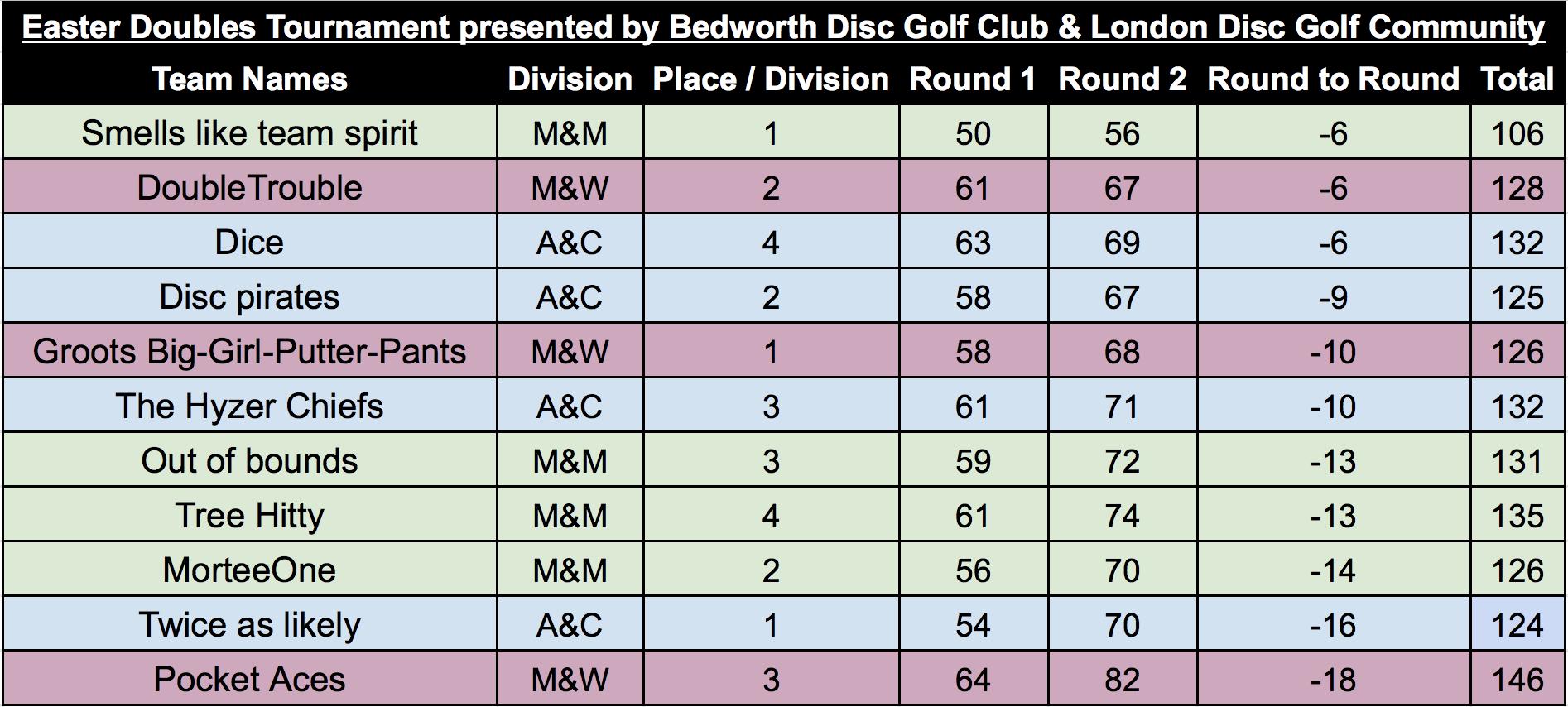 Most improved round on round?  Round 1: Modified Best Throw  Round 2: Modified Alternative Throw