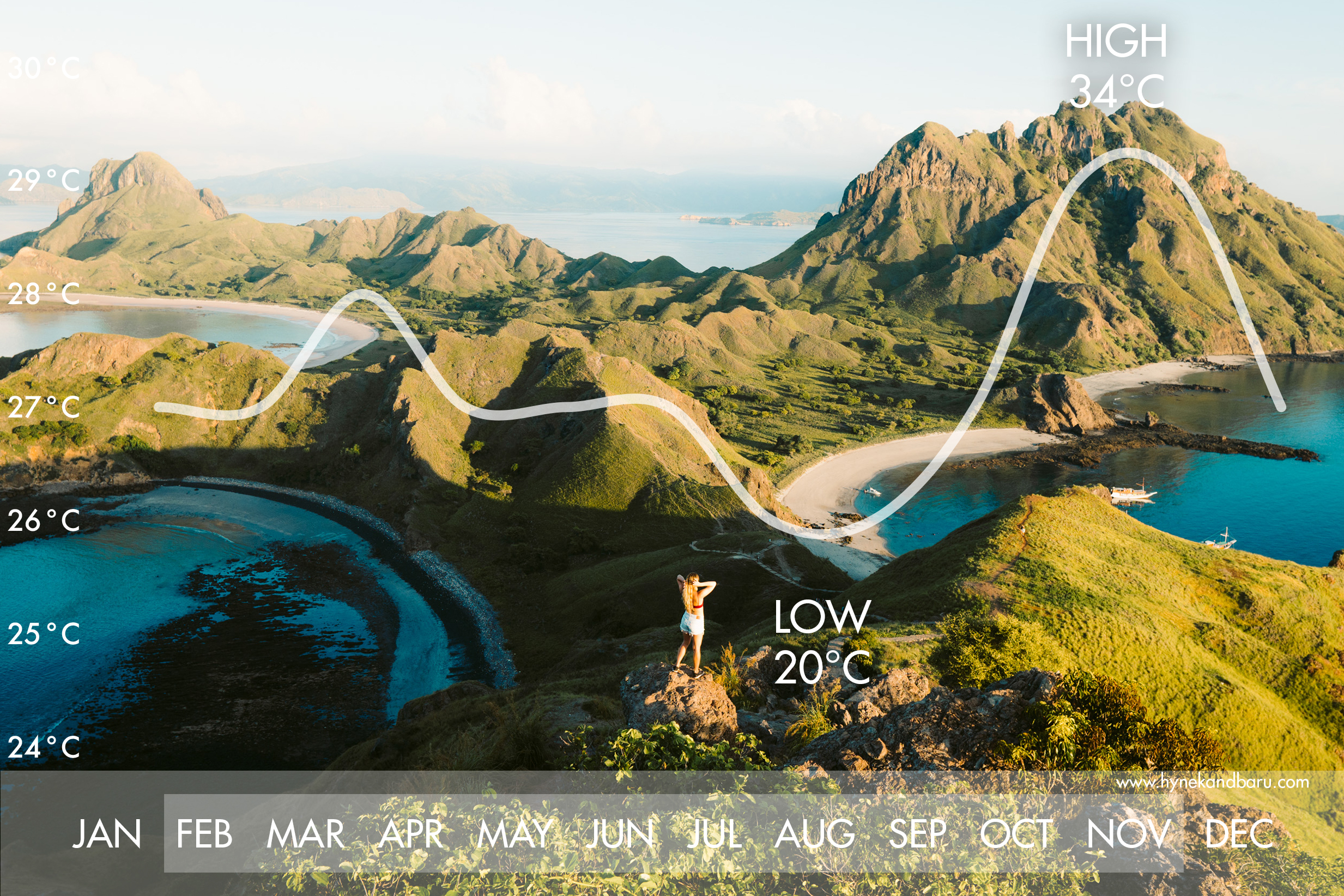 komodo islands average temperatures weather.jpg