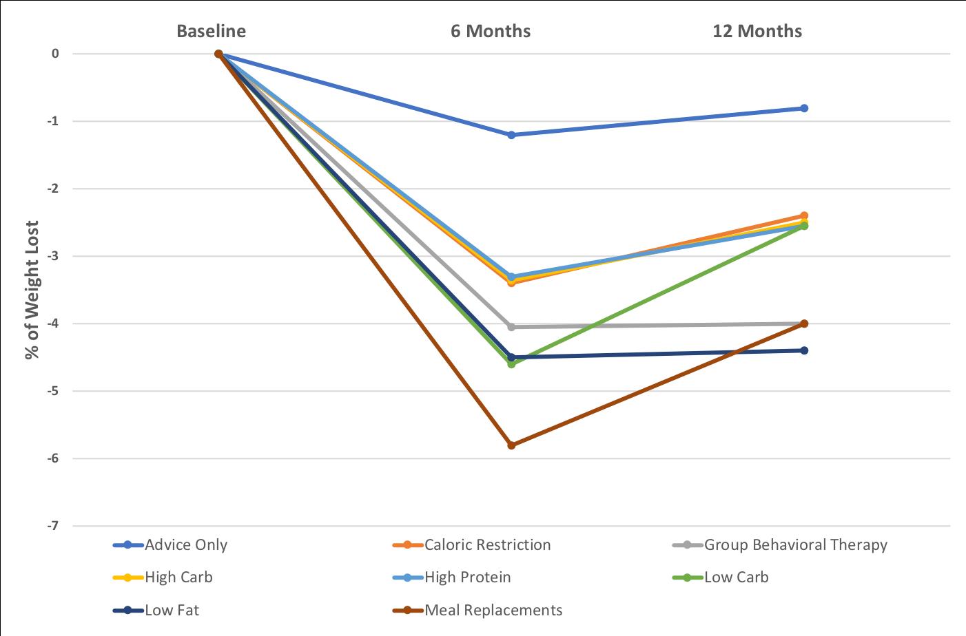 Diet_Comparison--Line_Graph--no_border_2.png