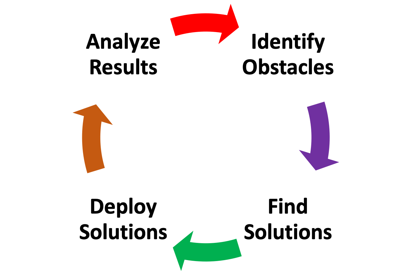 Identify_Obstacles--Find_Solutions--Deploy_Solutions--Analyze_Results.png