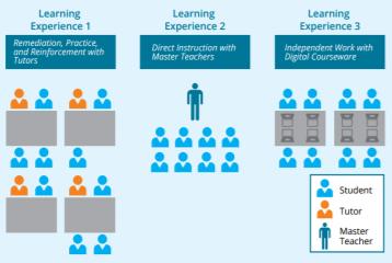 LAB Educational Model.PNG