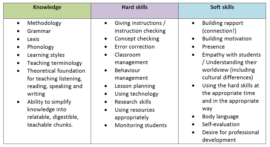 Hard-Soft-Knowledge-Skills-Table.jpg