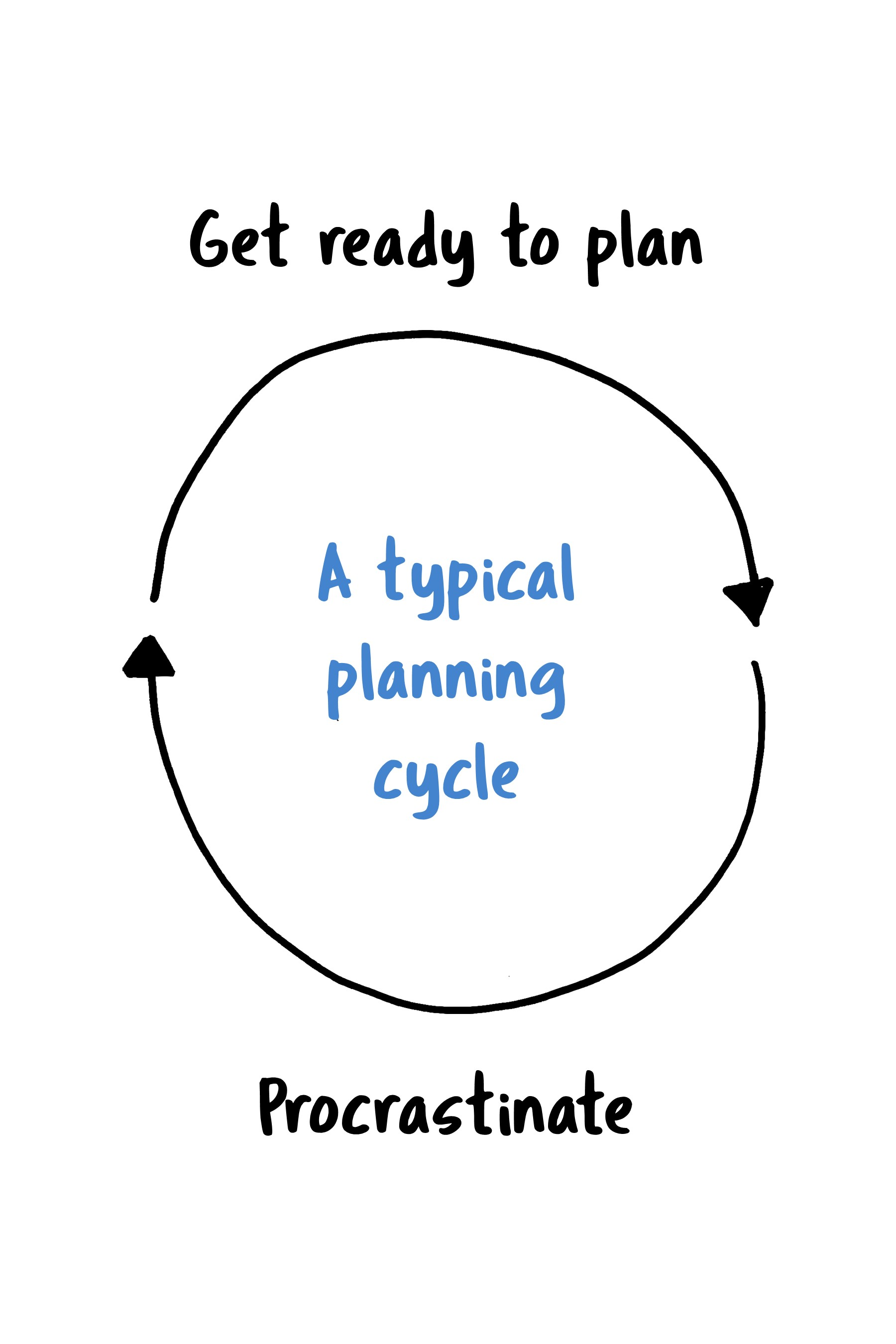 Lesson Planning Cycle 3.jpg