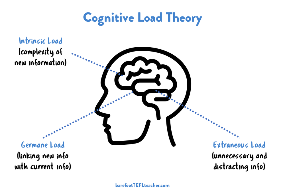 What is Cognitive Load Theory? — Barefoot TEFL Teacher
