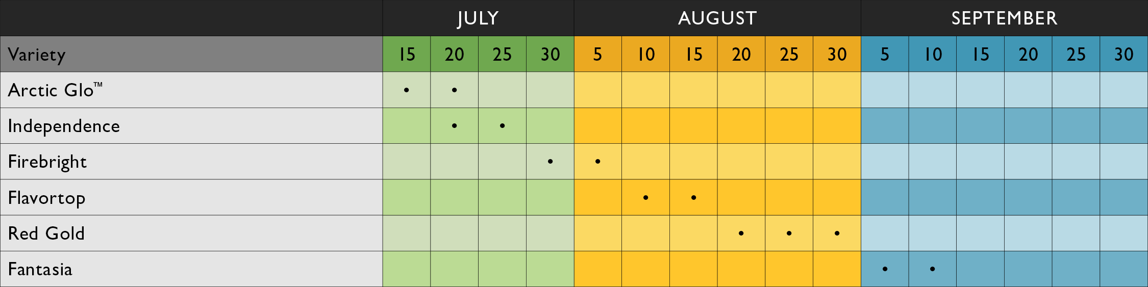 Harvest_Dates-Nectarines.png
