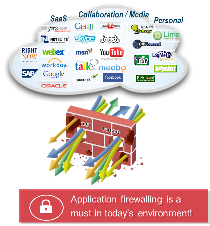 securecloud-applicationfirewalling.jpg.png