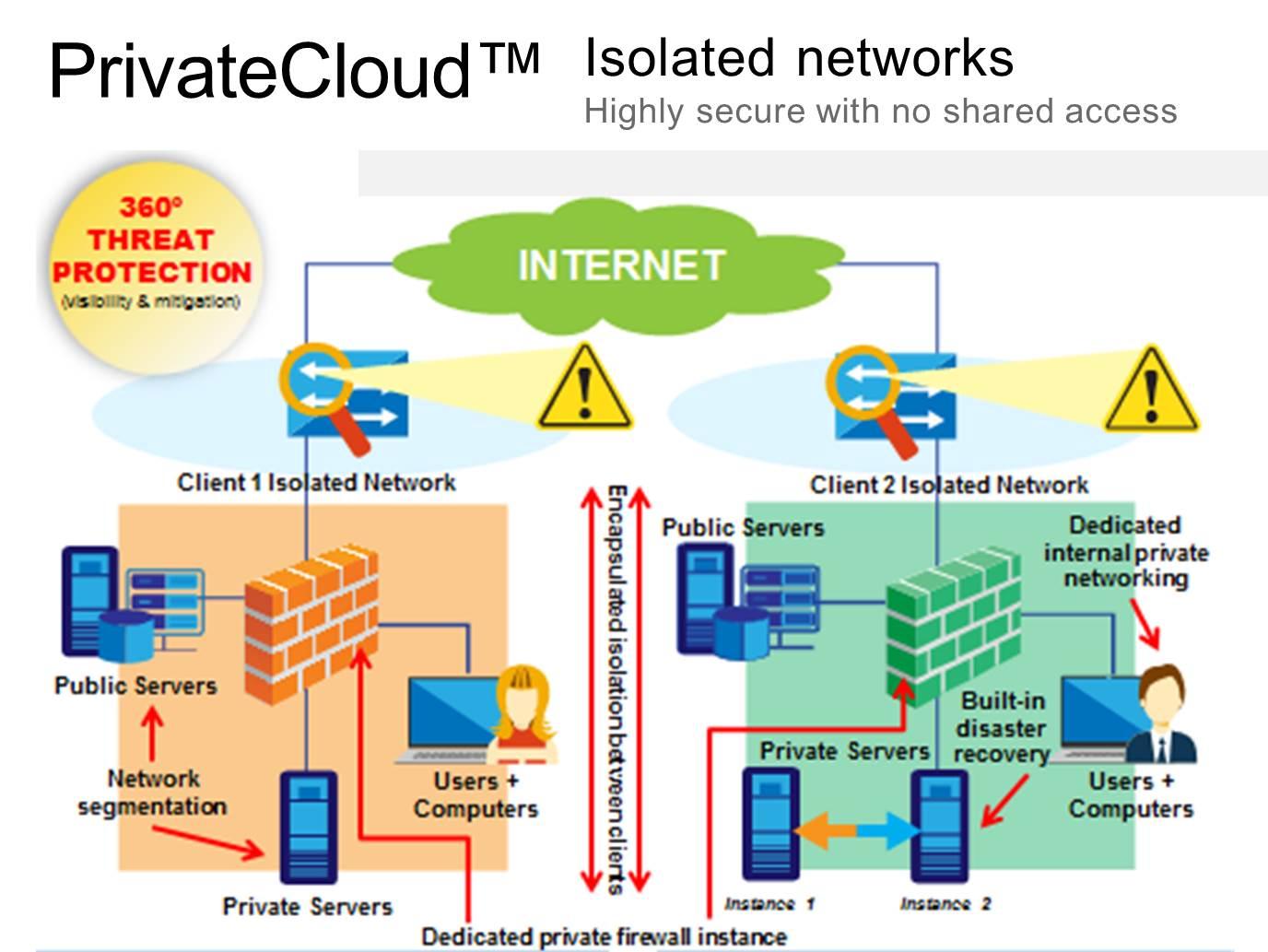 Each client has a dedicated firewall