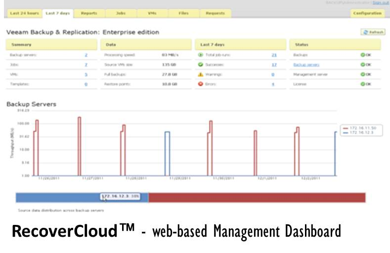 recovercloud-managementdashboard.jpg