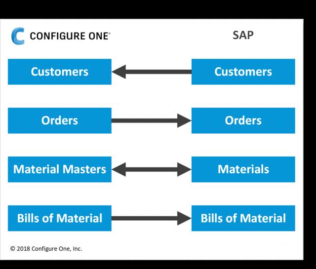 Configure One - SAP CPQ Integration.png