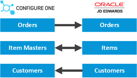 Configure One - JD Edwards CPQ Integration.png
