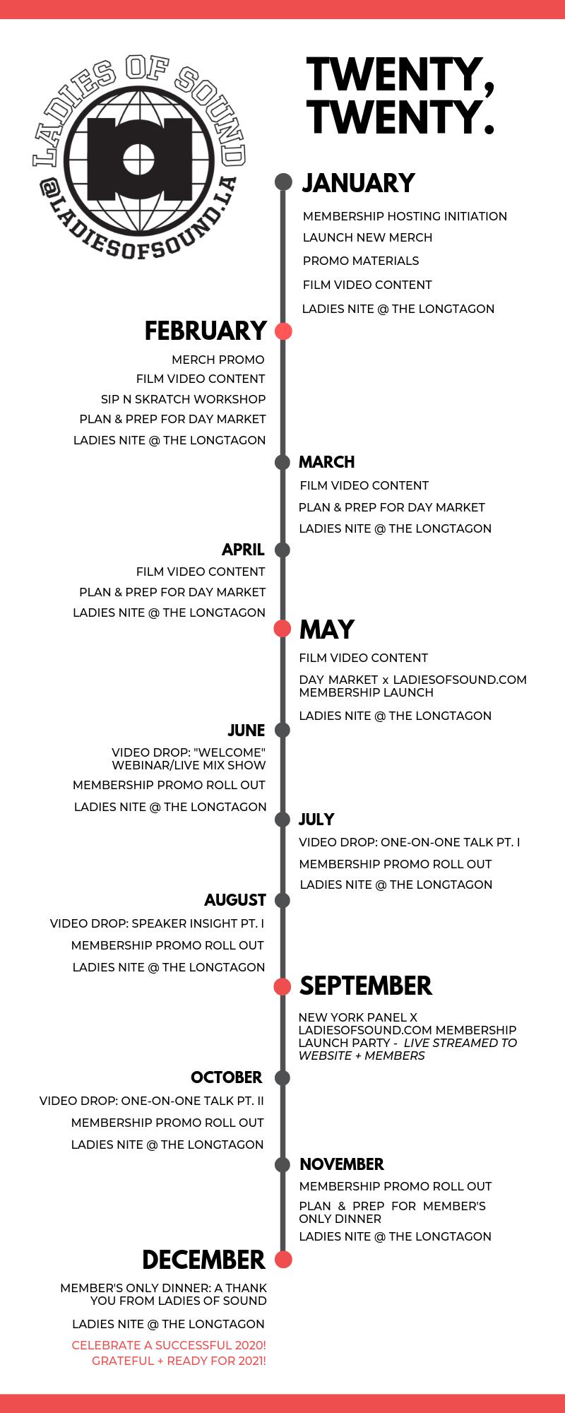 LOS 2020 Timeline Graphic.png