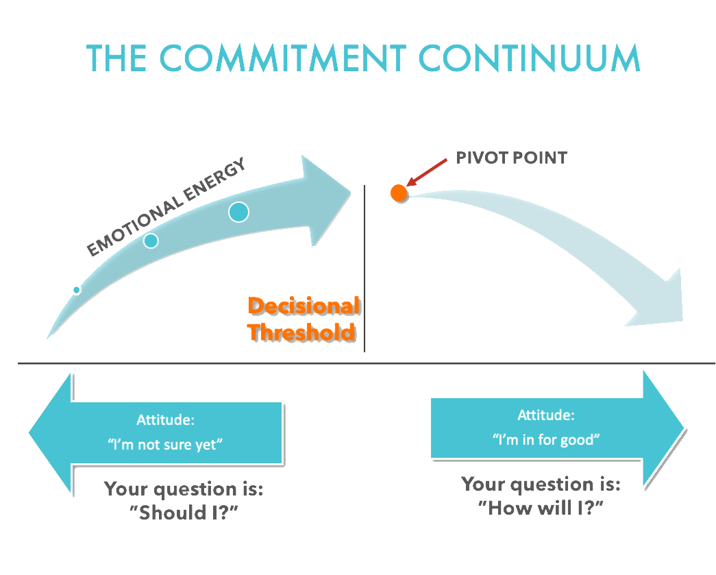 Commitment Continuum copy.png