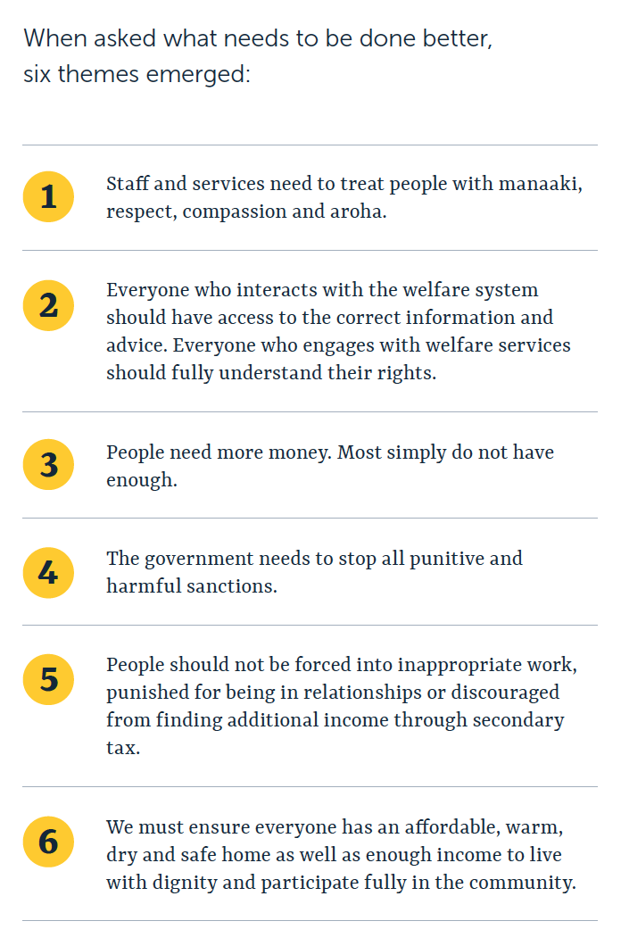When asked what needs to be done better, six themes emerged:  Staff and services need to treat people with manaaki, respect, compassion and aroha. Everyone who interacts with the welfare system should have access to the correct information and advice. Everyone who engages with welfare services should fully understand their rights.  People need more money. Most simply do not have enough.  The government needs to stop all punitive and harmful sanctions.  People should not be forced into inappropriate work, punished for being in relationships or discouraged from finding additional income through secondary tax.  We must ensure everyone has an affordable, warm, dry and safe home as well as enough income to live with dignity and participate fully in the community.