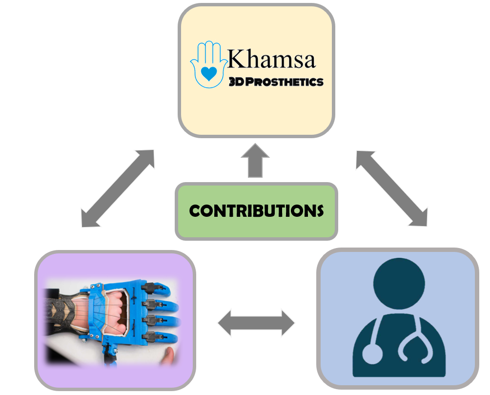With the combined collaboration with medical professionals and prosthetic companies, Khama 3D Prosthetics can then identify patients that need aide, take the correct measurements, develop custom designs, and produce the prosthetics in the United States and in Morocco. Those prosthetics made in the US will then be sent to Morocco for implementation.    Donations are needed in many forms and help in all aspects of the process. People can learn to Design & 3D print, volunteering their time. Companies and Civilians can donate filament or 3D Printers/parts. A space may be needed to create all these amazing prosthesis. Direct monitary donations can be sent to Khamsa 3D Prosthetics using the button below. 100% of donations go to funding the manufacturing of prosthetics for those in need.