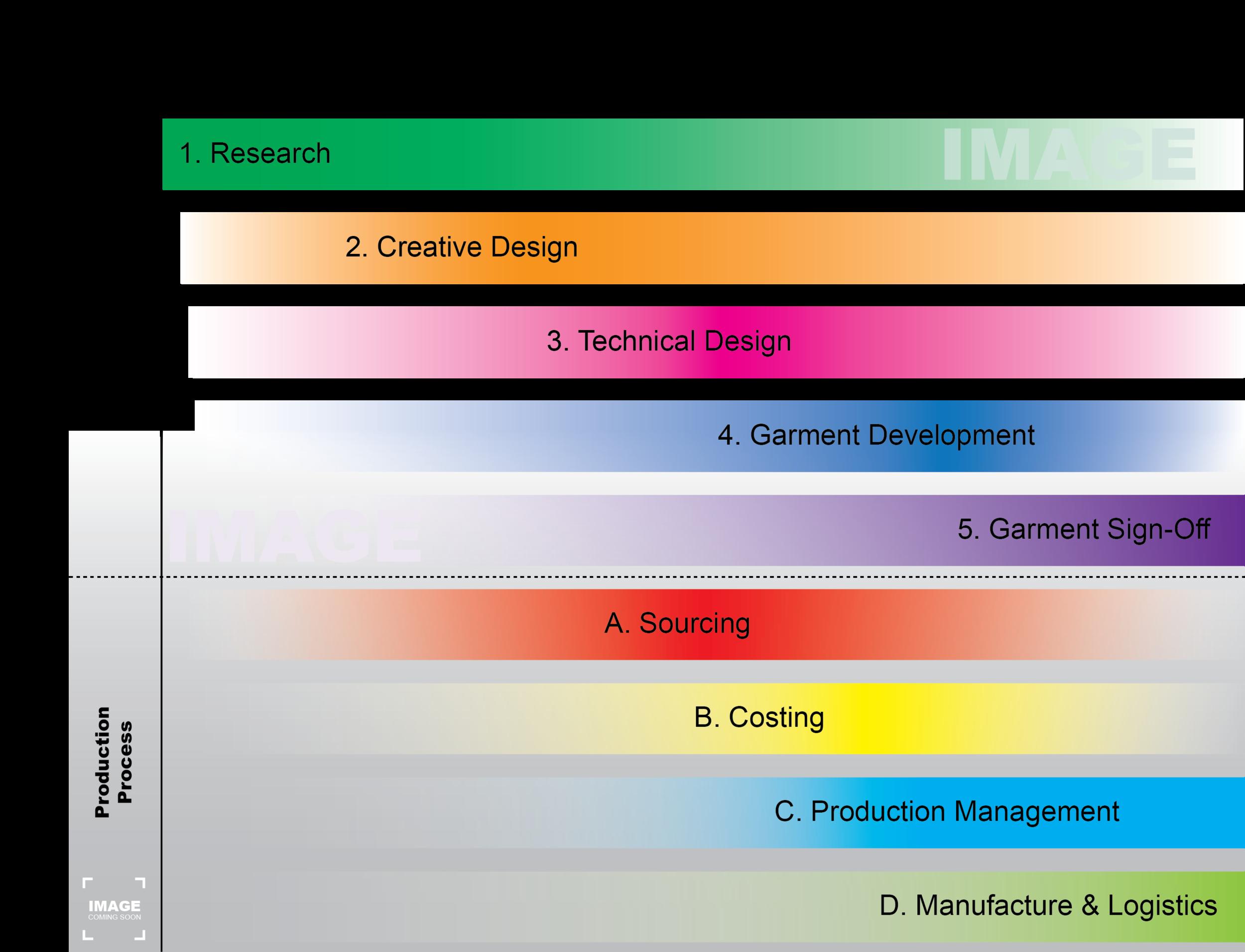 Design Process Graph.png