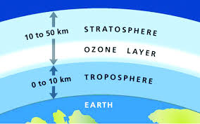 Figure 1:  The atmospheric layers of the Earth