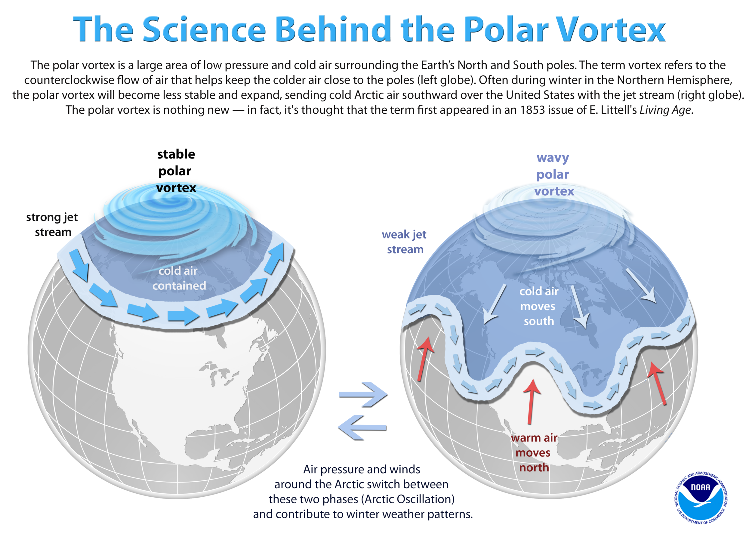Figure 3:  The science behind the polar vortex. Credit:  NOAA