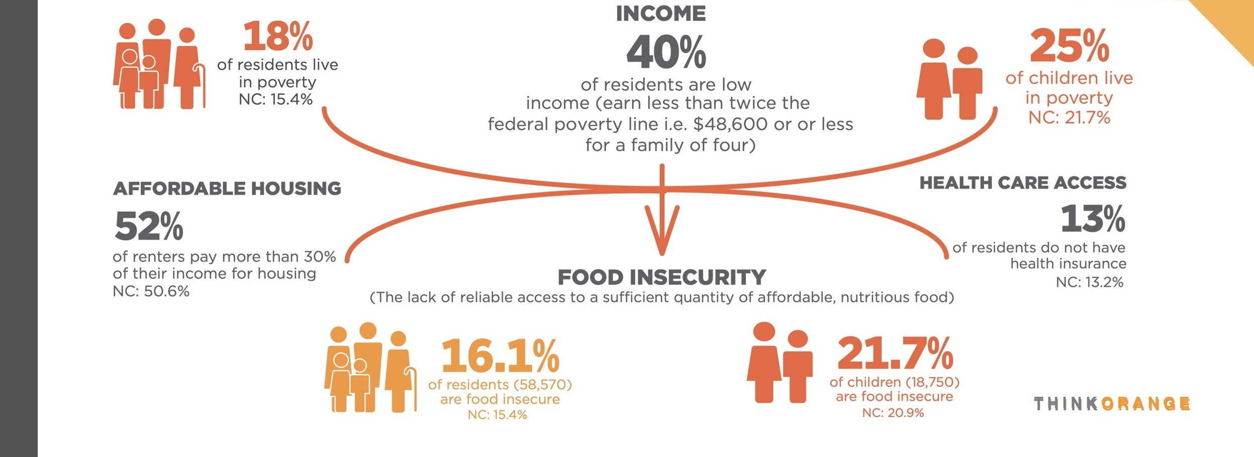 Statistics and food insecurity map courtesy of Second Harvest Food Bank of NWNC.