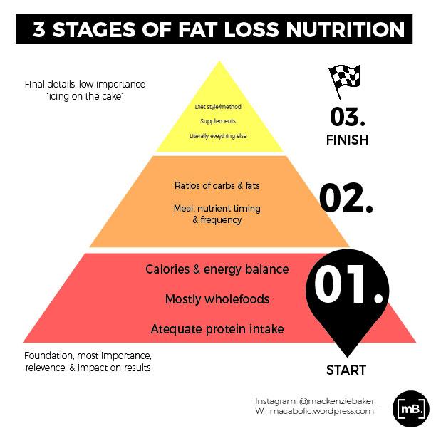 Nutritional heirachy-01.jpg