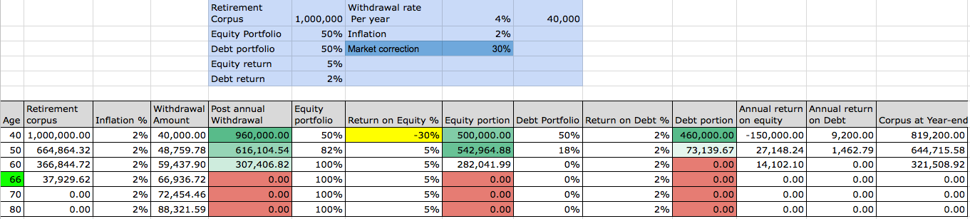 Figure 4: FIRE at 40, withdrawal prioritised from Debt first but with a 30% market correction during the first year of FIRE
