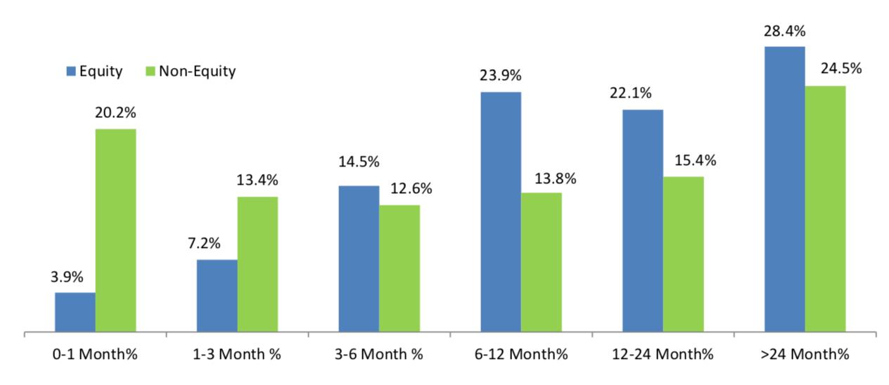 AMFI India data