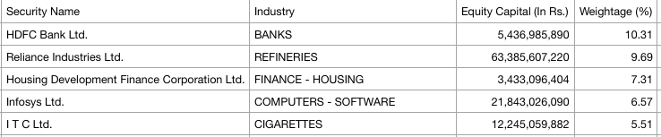 Nifty top 5 holdings as of 1-Jan-2019
