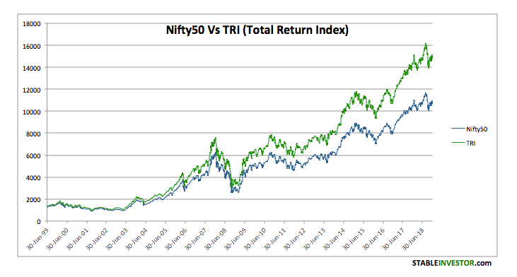 Source :  https://stableinvestor.com/2018/01/nifty-annual-yearly-returns-historical.html