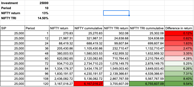 Link to spreadsheet  - Close to 10% difference in the value of the portfolio.