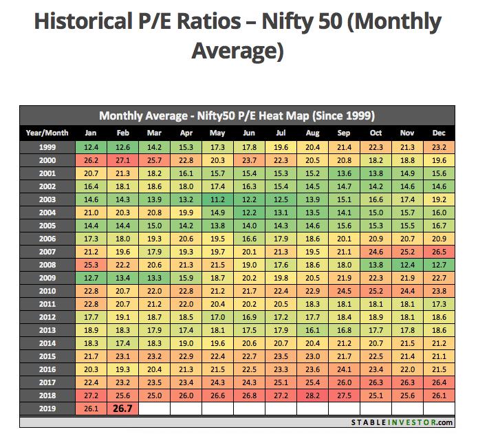 Source :  NIFTY 50 historical average P/E