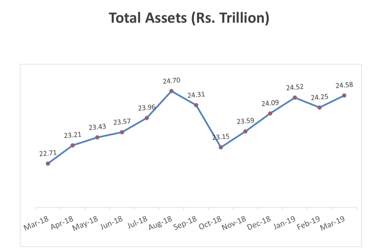 The assets under management