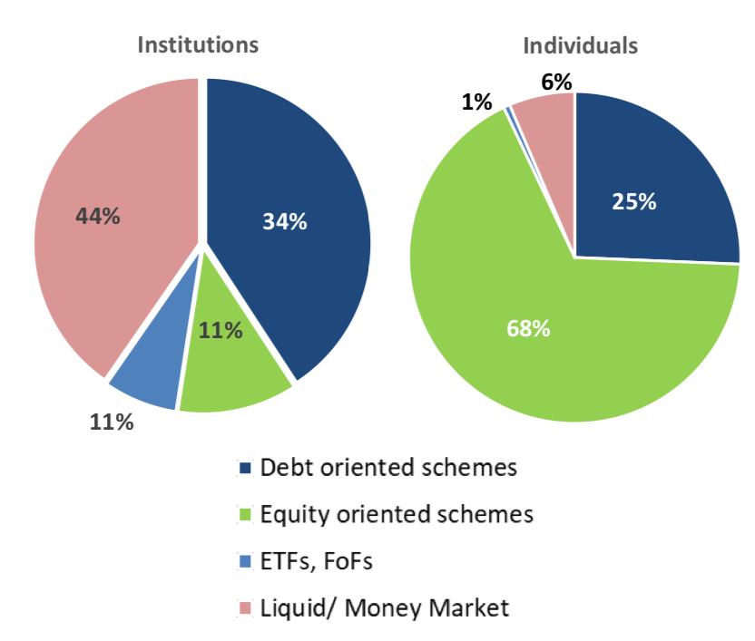 Institutions vs individuals