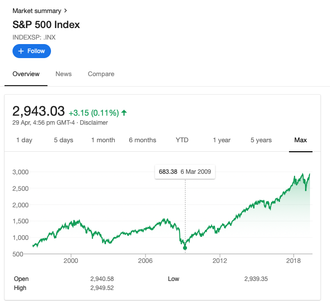 From a low of 683 to 2943 as of 29-Apr-19