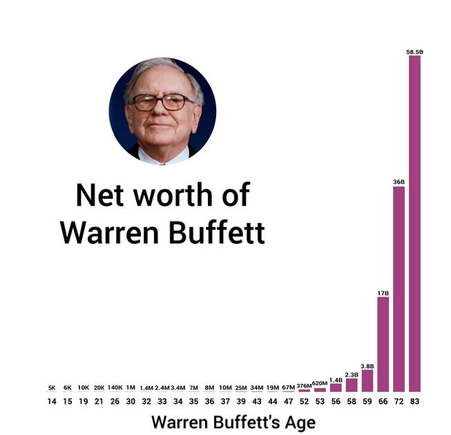 Source :  Market watch