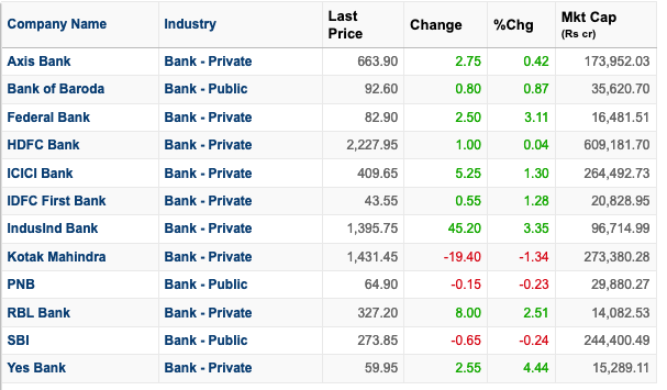 Mostly private sector banks with a few bigger public sector banks thrown in