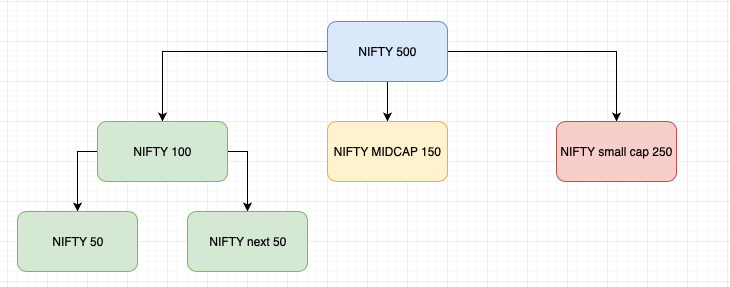 NIFTY 500 and its constituents