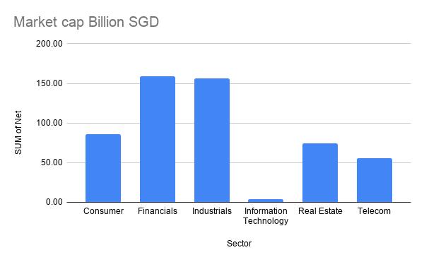 Interestingly market cap of financials and industrials is very close