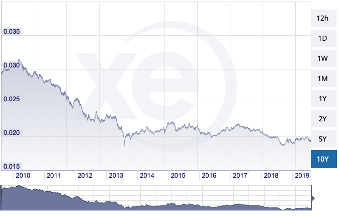 https://www.xe.com/currencycharts/?from=INR&to=SGD&view=10Y