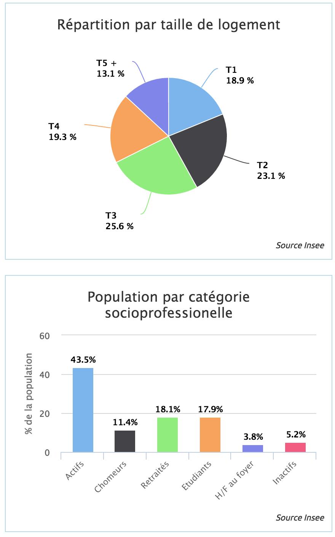 Logements et catégories socio-professionnelles à montpellier