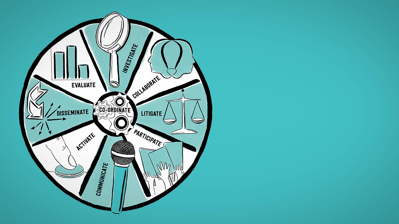 Impact's framework for change