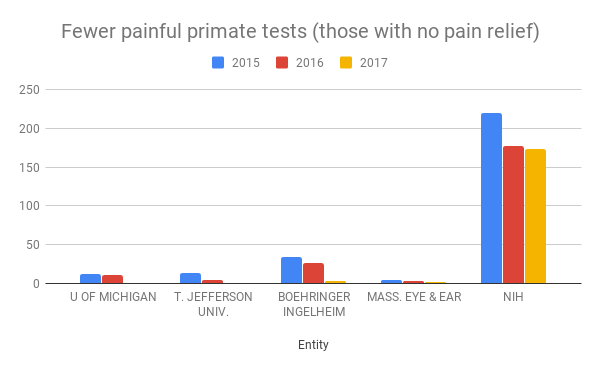 Fewer painful primate tests chart.png