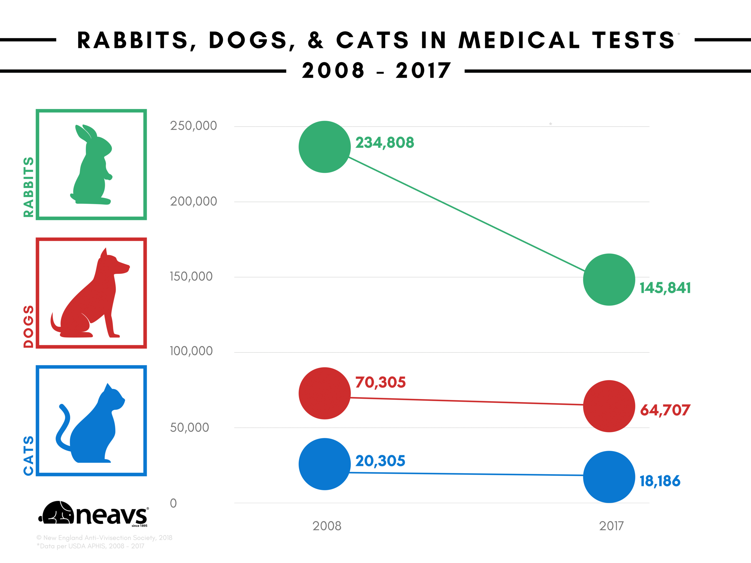 neavs infographic facebook blog 2008 2017 rabbits dogs and cats in medical tests.png