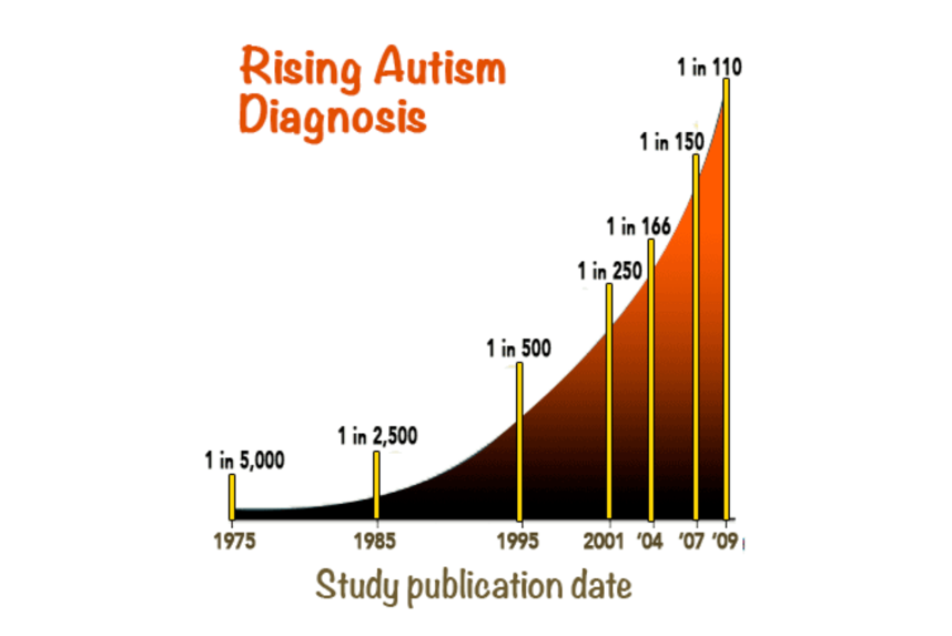 autismrisinggraphic.png