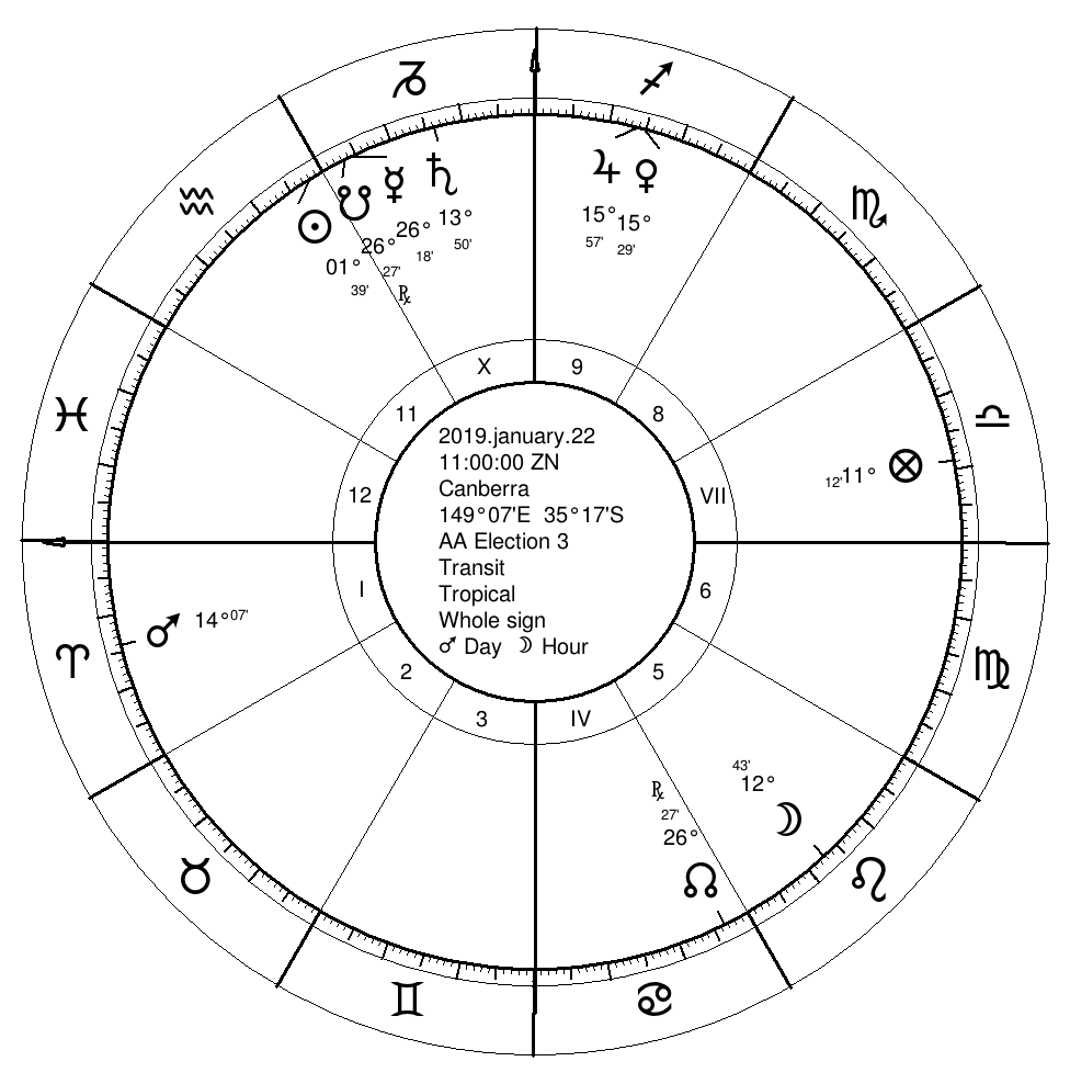 Old-School Astrology launch - 11am 22 Jan 2019, Canberra Australia (0° Aries rising)