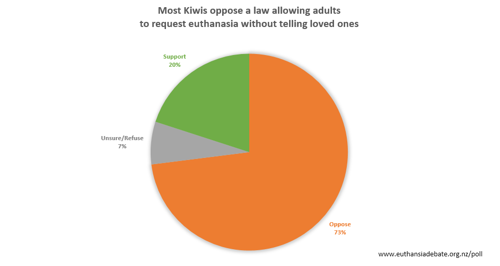 04-Euthanasia-Free-NZ-Curia-Poll-2019-05-19.png