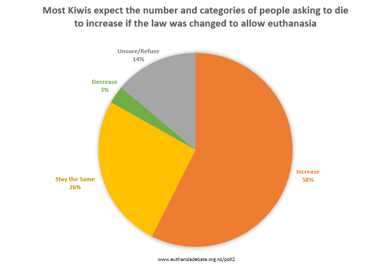 Most-Kiwis-expect-the-number-and-categories-of-people-asking-to-die-to-increase.png