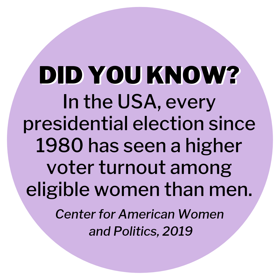 Did you know? In the USA, every presidential election since 1980 has seen a higher voter turnout among eligible women than men. (Centre for American Women and Politics, 2019)