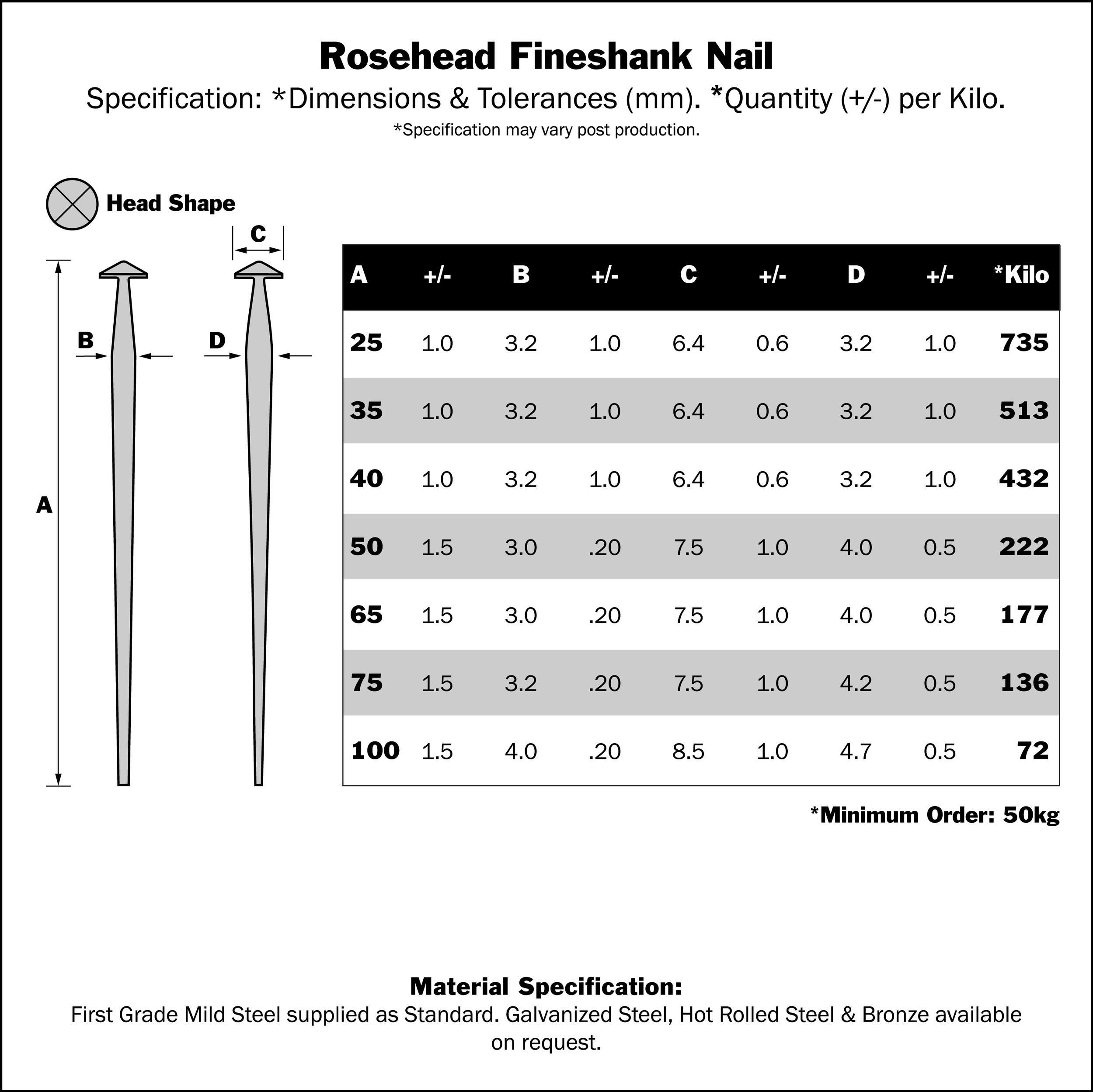 rosehead_nail_chart.png