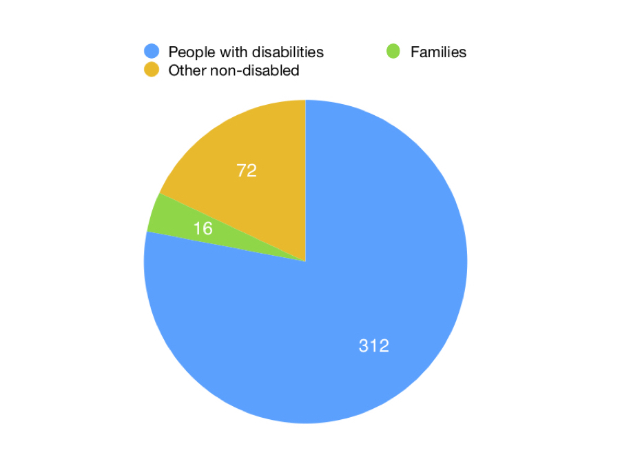 How many people did NCCI serve? 312 people with disabilities. 72 other non-disabled. 16 families.
