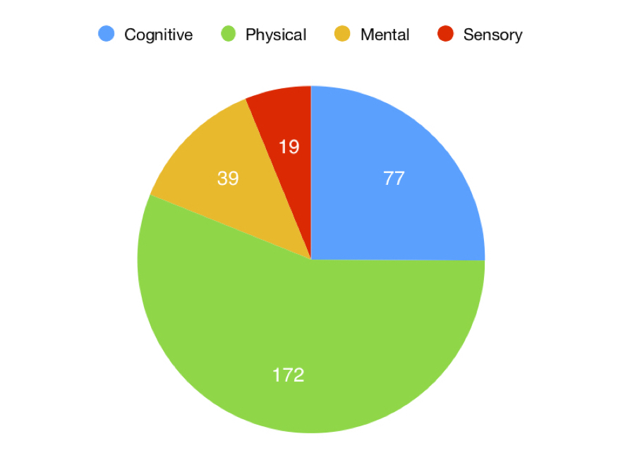 Disabilities of people served: 172 physical. 77 cognitive. 39 mental. 19 sensory.